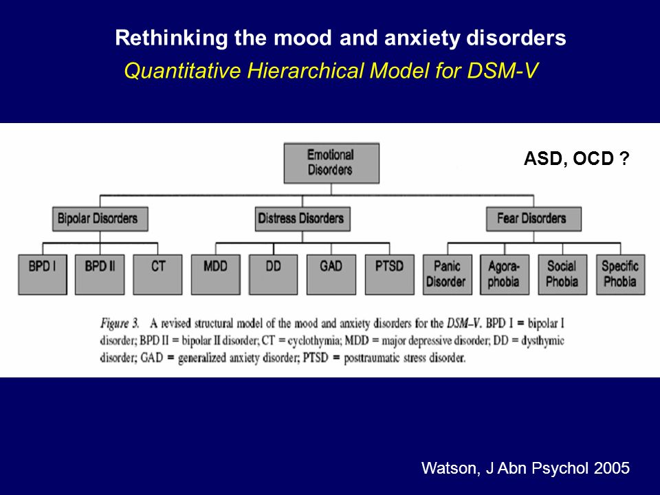 Rethinking the mood and anxiety disorders