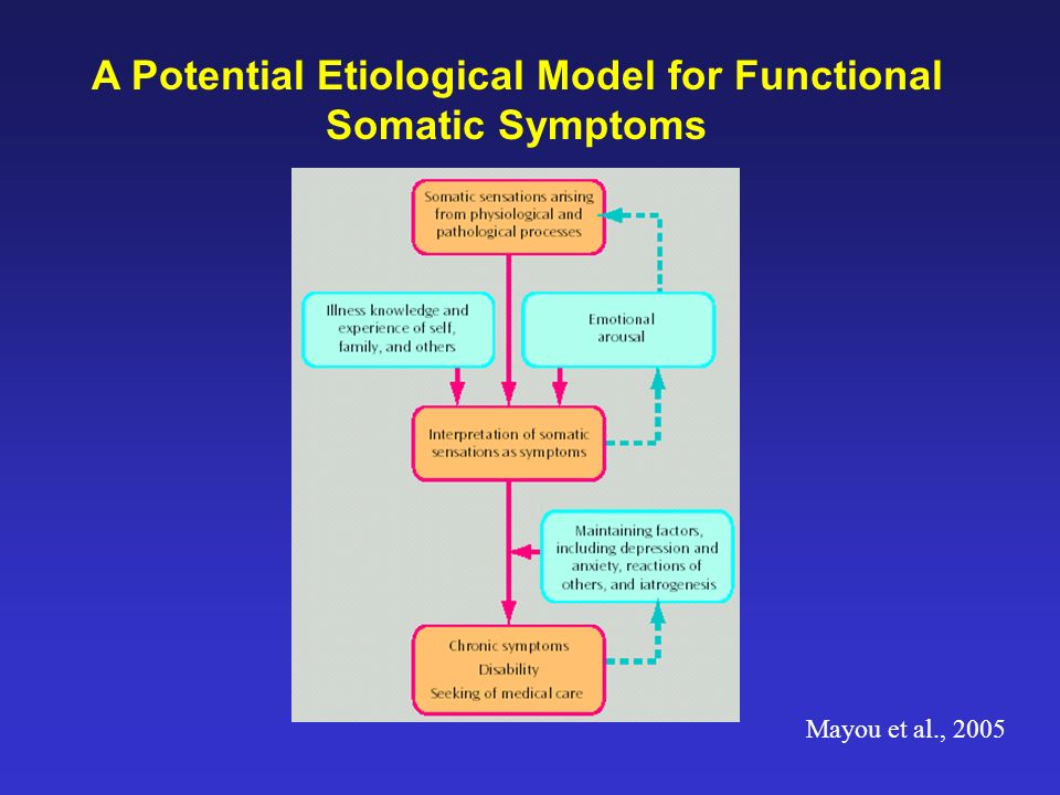 A Potential Etiological Model for Functional Somatic Symptoms