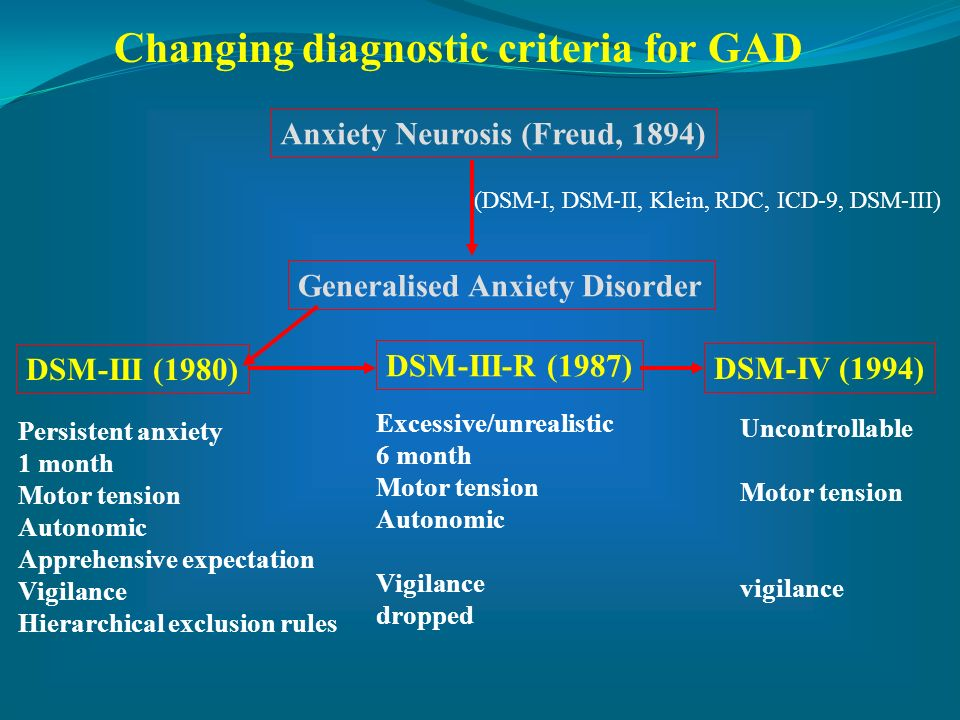Changing diagnostic criteria for GAD