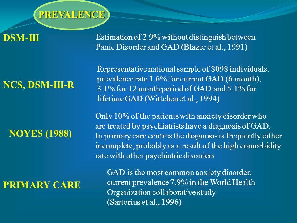 PREVALENCE DSM-III NCS, DSM-III-R NOYES (1988) PRIMARY CARE