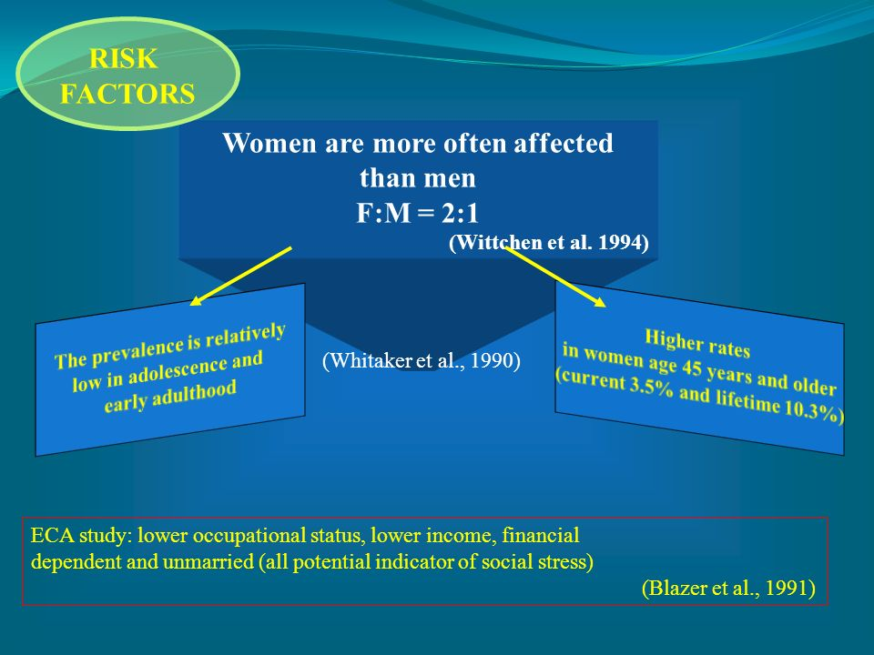 RISK FACTORS Women are more often affected than men F:M = 2:1