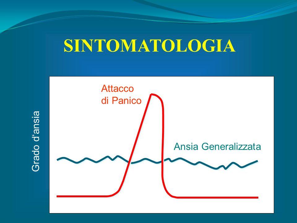 SINTOMATOLOGIA Attacco di Panico Grado d'ansia Ansia Generalizzata
