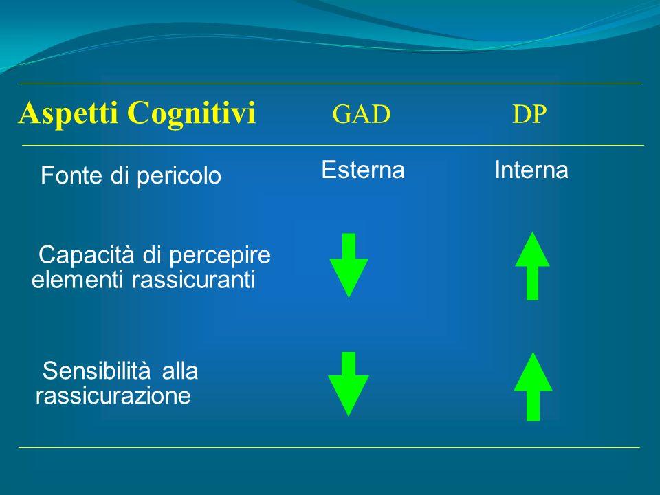 Aspetti Cognitivi Fonte di pericolo GAD DP Esterna Interna