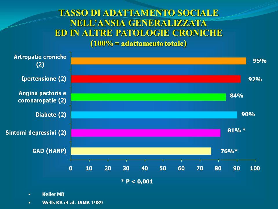 TASSO DI ADATTAMENTO SOCIALE NELL'ANSIA GENERALIZZATA
