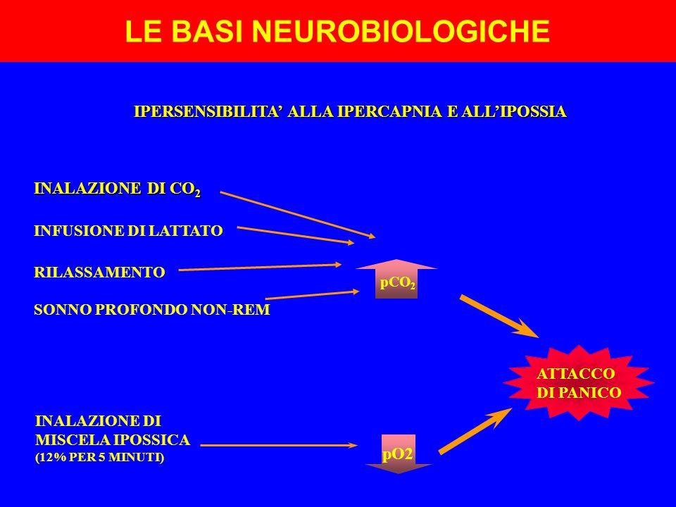 LE BASI NEUROBIOLOGICHE IPERSENSIBILITA' ALLA IPERCAPNIA E ALL'IPOSSIA