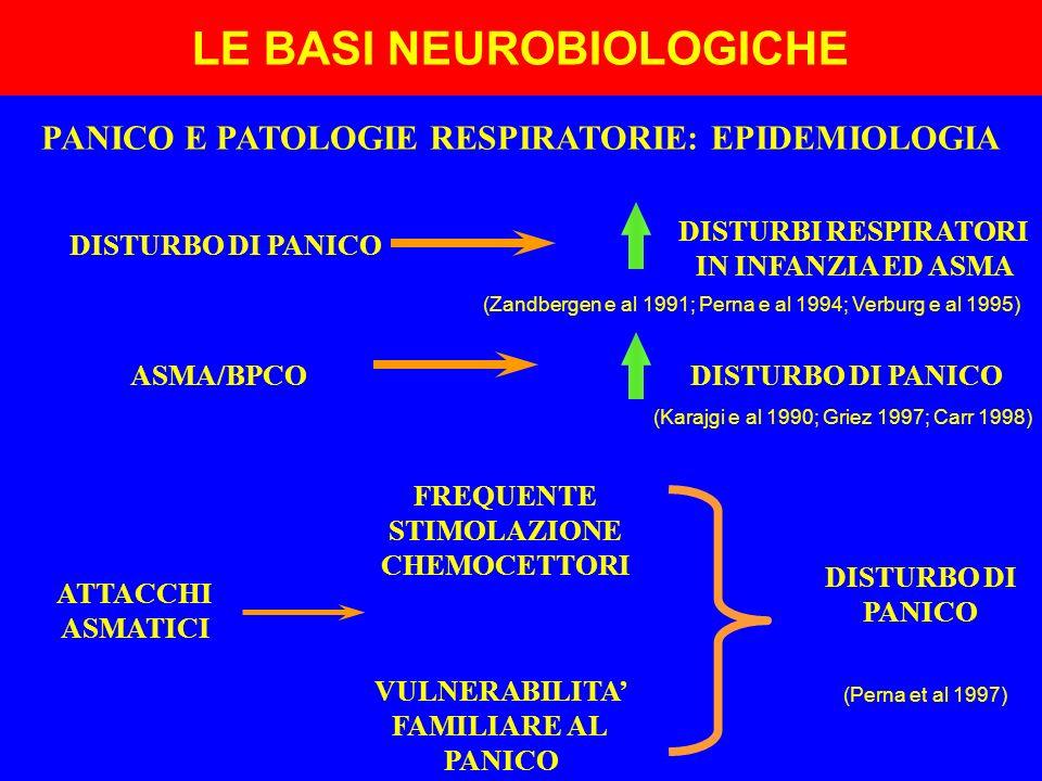 LE BASI NEUROBIOLOGICHE PANICO E PATOLOGIE RESPIRATORIE: EPIDEMIOLOGIA