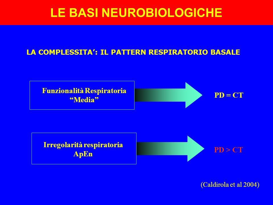 LE BASI NEUROBIOLOGICHE