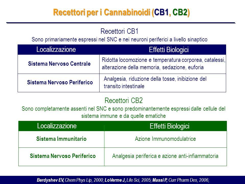 Recettori per i Cannabinoidi (CB1, CB2)