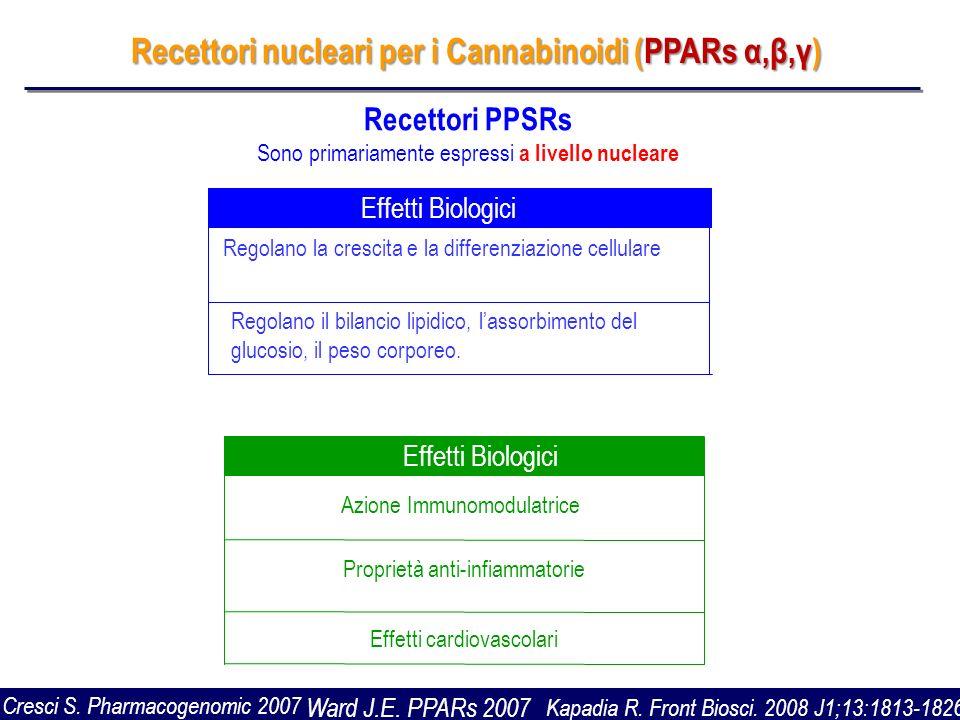 Recettori nucleari per i Cannabinoidi (PPARs α,β,γ)