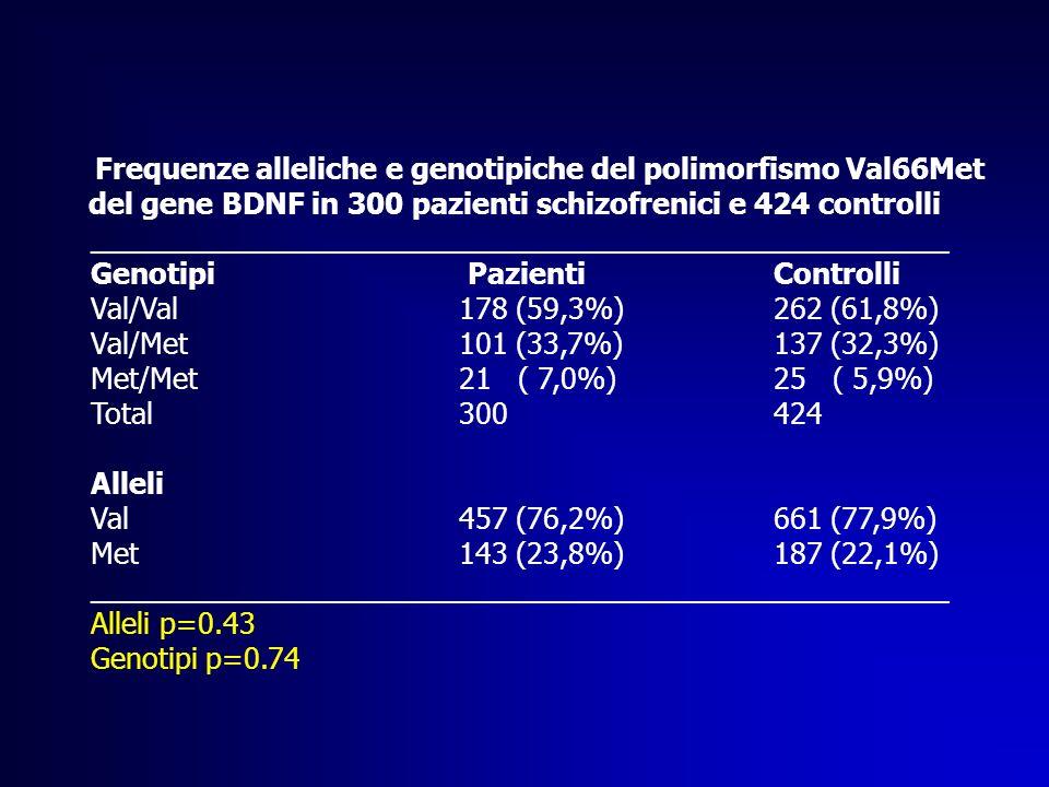 Frequenze alleliche e genotipiche del polimorfismo Val66Met del gene BDNF in 300 pazienti schizofrenici e 424 controlli