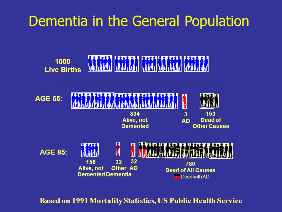 Based on 1991 Mortality Statistics, US Public Health Service
