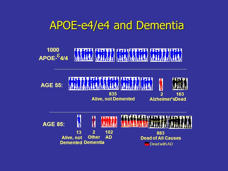 APOE-e4/e4 and Dementia e 1000 APOE- 4/4 AGE 55: AGE 85: 835
