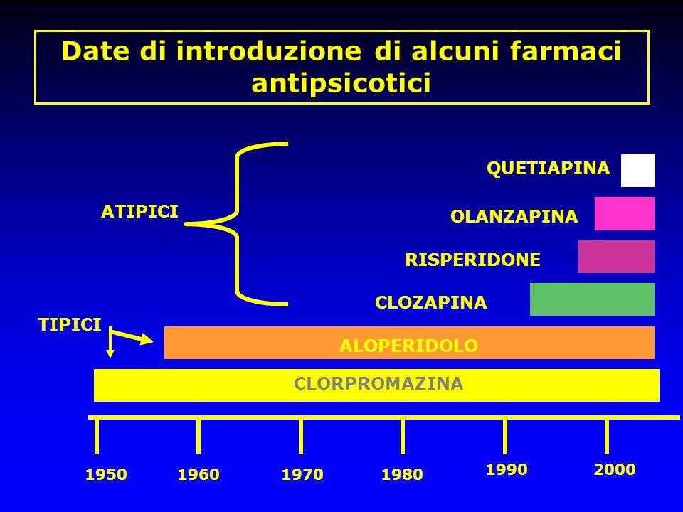 Date di introduzione di alcuni farmaci antipsicotici