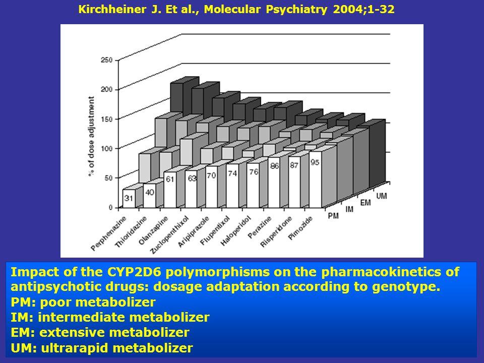 Kirchheiner J. Et al., Molecular Psychiatry 2004;1-32