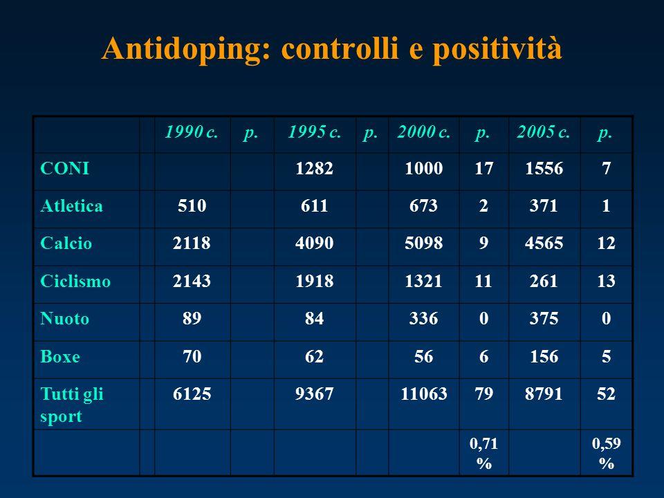 Antidoping: controlli e positività