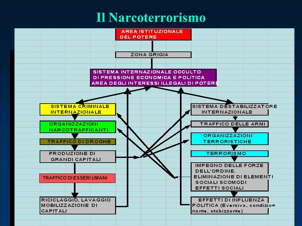 Il Narcoterrorismo TRAFFICO DI ESSERI UMANI