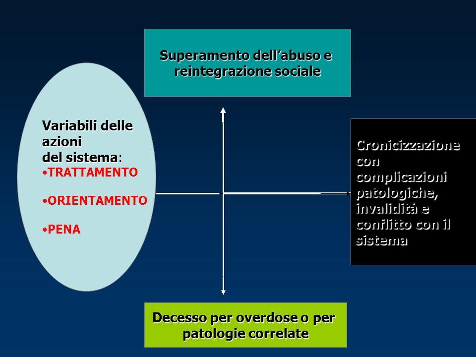 Superamento dell'abuso e reintegrazione sociale