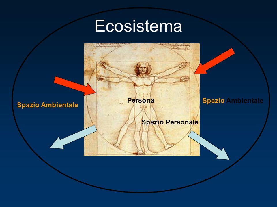 Ecosistema Persona Spazio Ambientale Spazio Ambientale