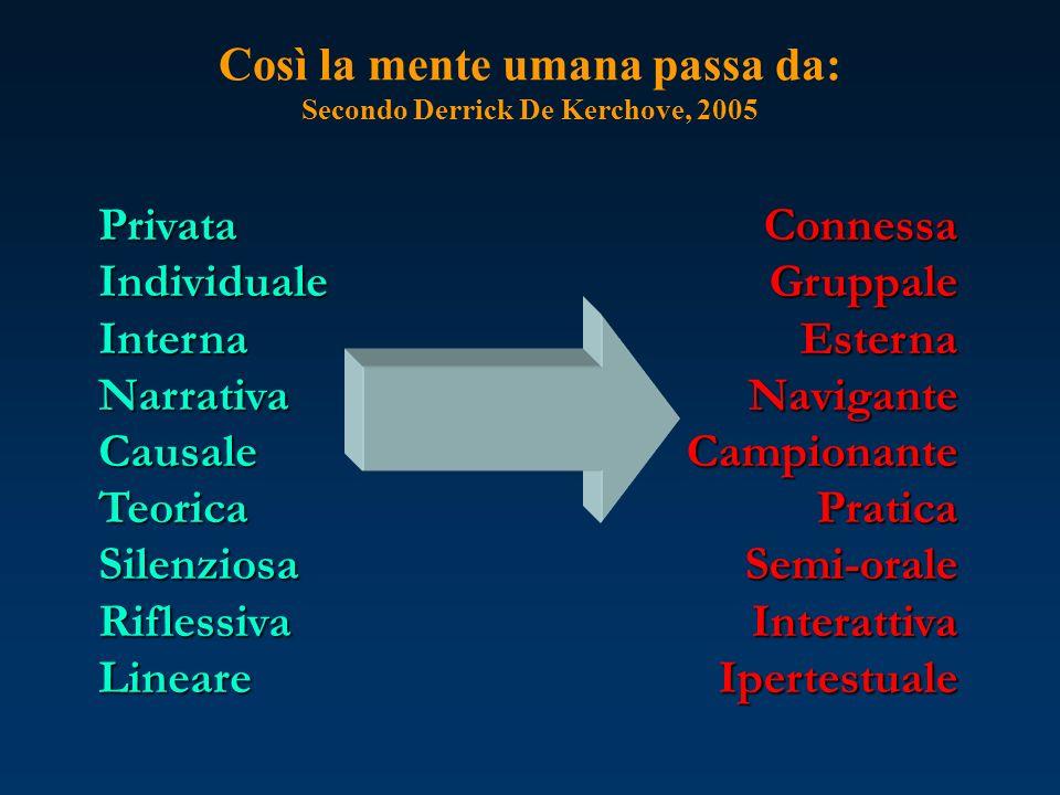 Così la mente umana passa da: Secondo Derrick De Kerchove, 2005