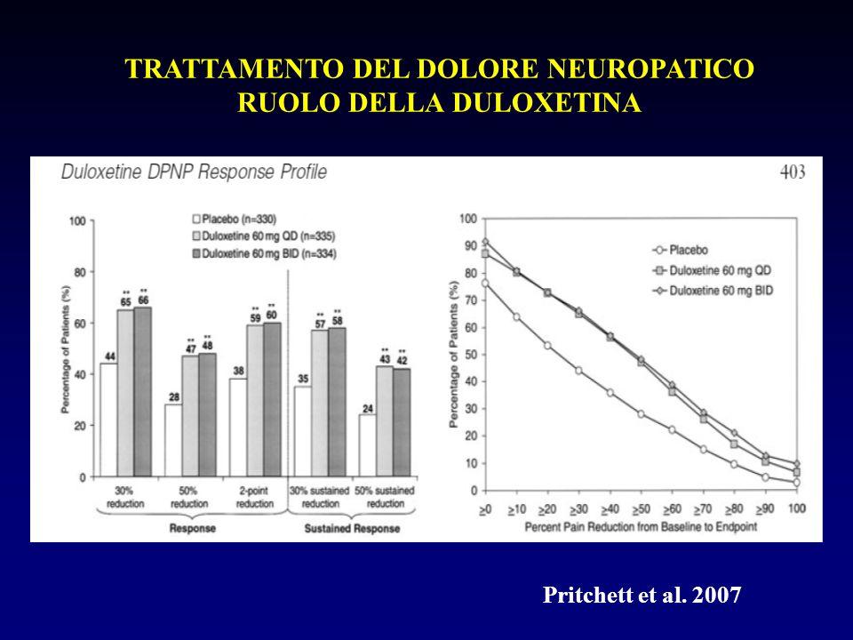 TRATTAMENTO DEL DOLORE NEUROPATICO RUOLO DELLA DULOXETINA