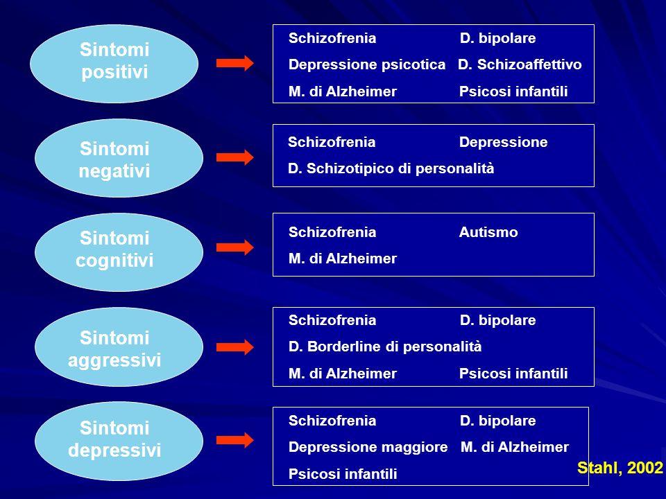 Sintomi positivi Sintomi negativi Sintomi cognitivi Sintomi aggressivi