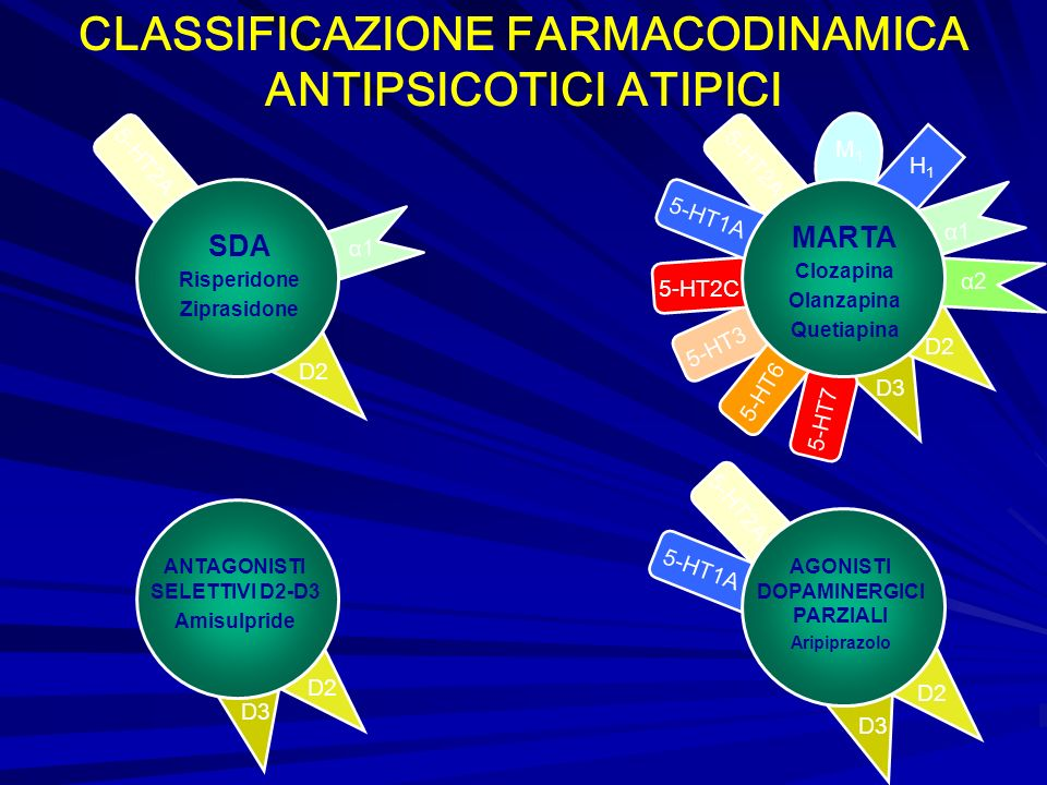 CLASSIFICAZIONE FARMACODINAMICA ANTIPSICOTICI ATIPICI