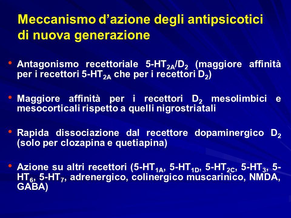 Meccanismo d'azione degli antipsicotici di nuova generazione