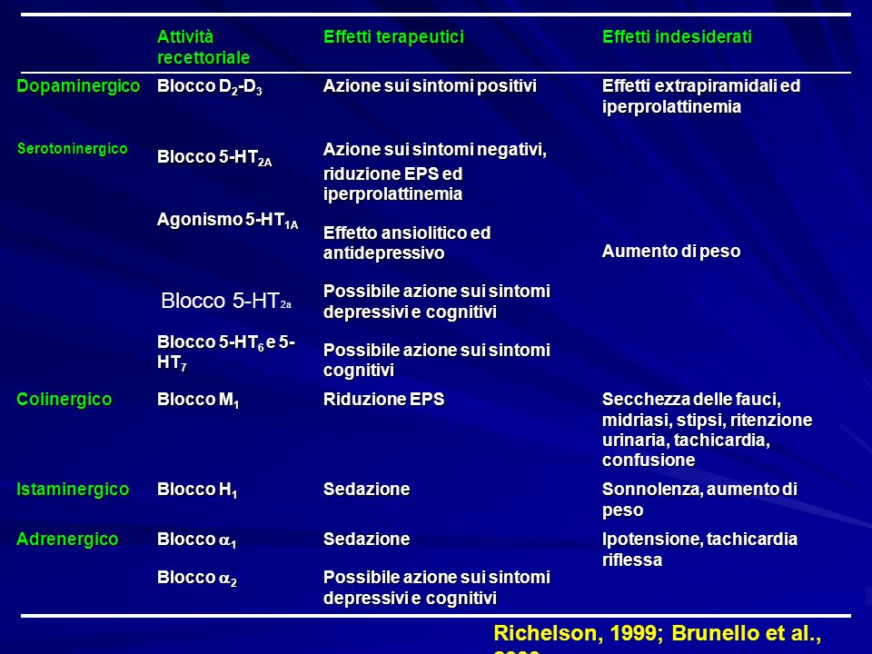 Richelson, 1999; Brunello et al., 2003