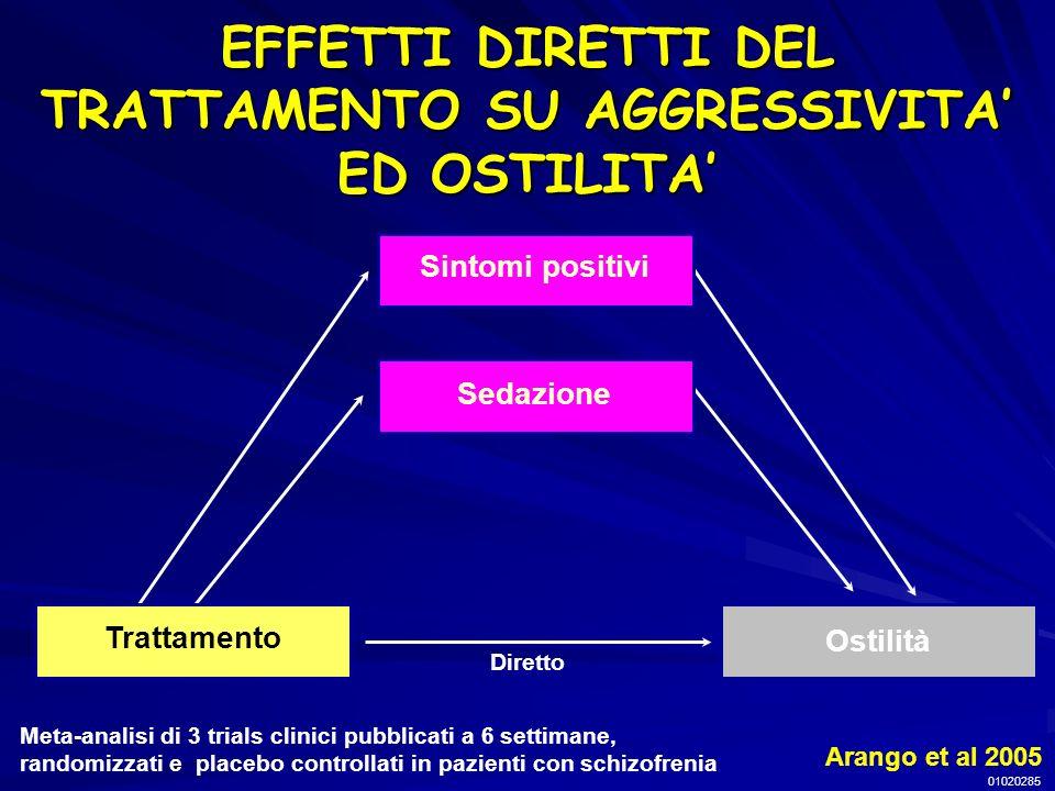EFFETTI DIRETTI DEL TRATTAMENTO SU AGGRESSIVITA' ED OSTILITA'