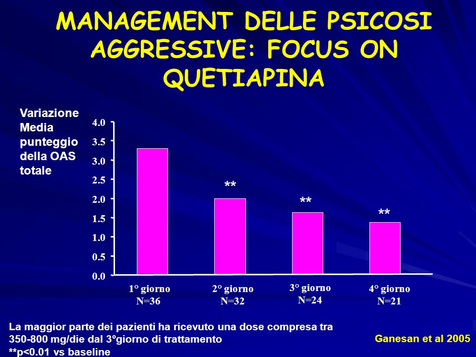MANAGEMENT DELLE PSICOSI AGGRESSIVE: FOCUS ON QUETIAPINA