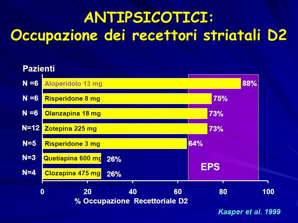 ANTIPSICOTICI: Occupazione dei recettori striatali D2