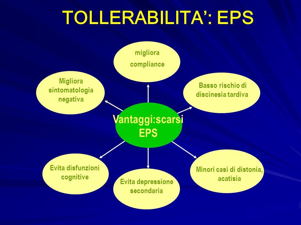 TOLLERABILITA': EPS Vantaggi:scarsi EPS migliora compliance