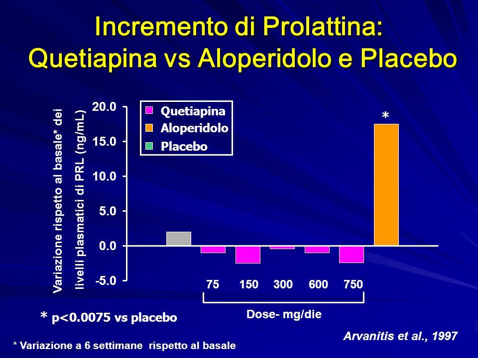 Incremento di Prolattina: Quetiapina vs Aloperidolo e Placebo