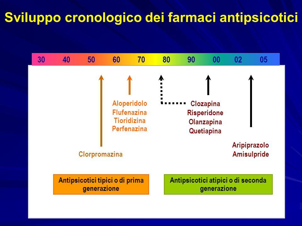 Sviluppo cronologico dei farmaci antipsicotici