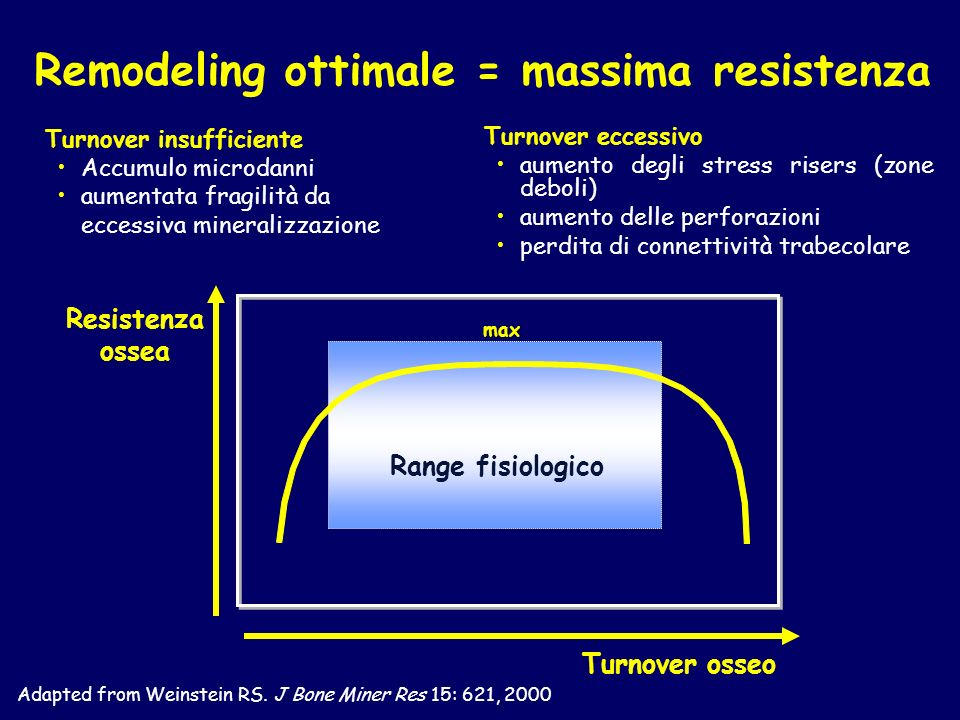 Remodeling ottimale = massima resistenza