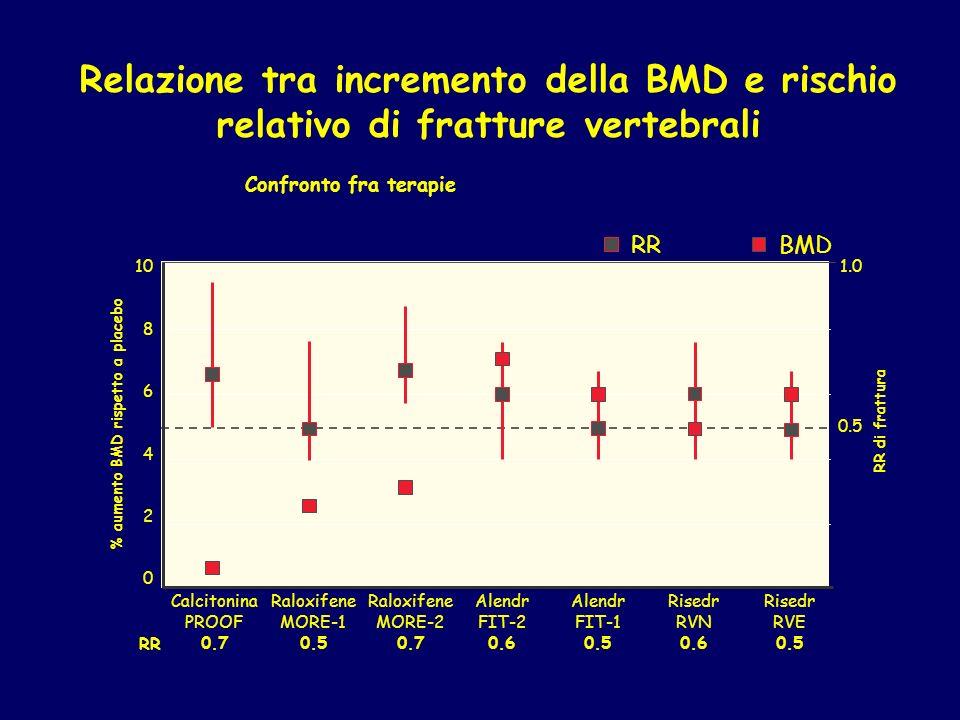 Relazione tra incremento della BMD e rischio relativo di fratture vertebrali