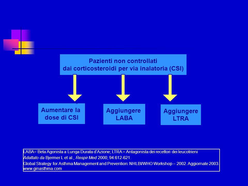 Pazienti non controllati dai corticosteroidi per via inalatoria (CSI)