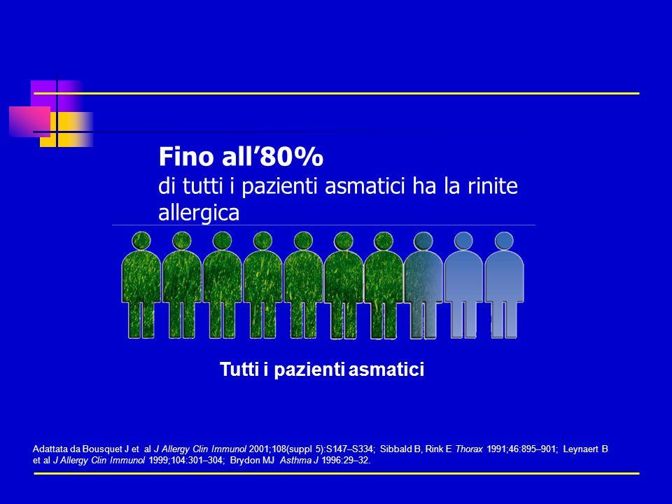 Tutti i pazienti asmatici