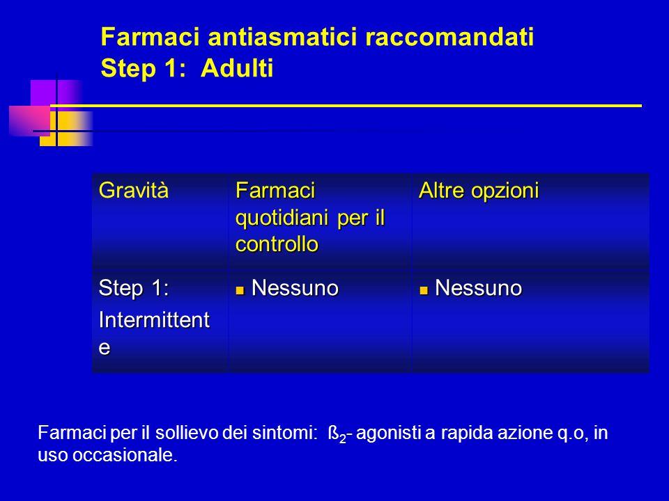 Farmaci antiasmatici raccomandati Step 1: Adulti