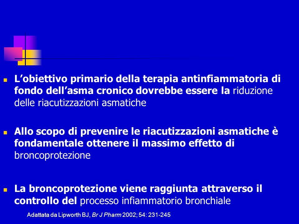 L'obiettivo primario della terapia antinfiammatoria di fondo dell'asma cronico dovrebbe essere la riduzione delle riacutizzazioni asmatiche