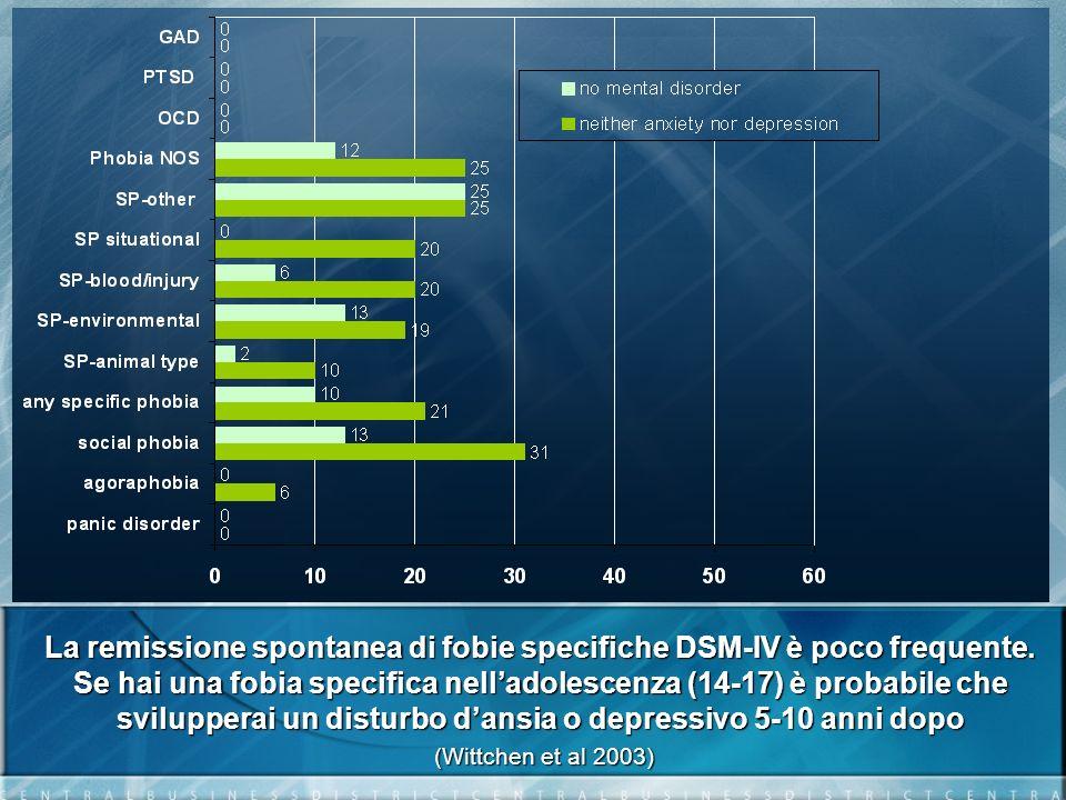 La remissione spontanea di fobie specifiche DSM-IV è poco frequente