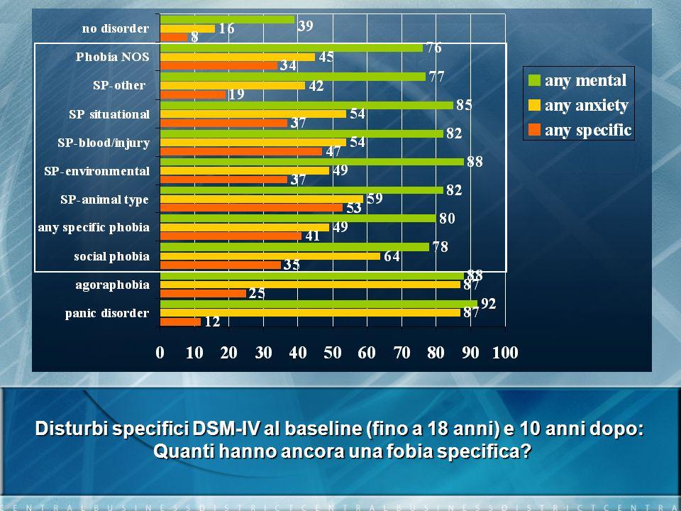 Disturbi specifici DSM-IV al baseline (fino a 18 anni) e 10 anni dopo: Quanti hanno ancora una fobia specifica