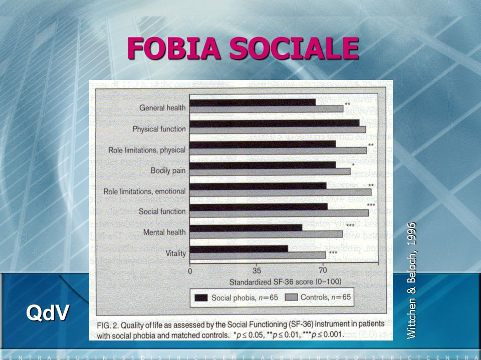 FOBIA SOCIALE Wittchen & Beloch, 1996 QdV