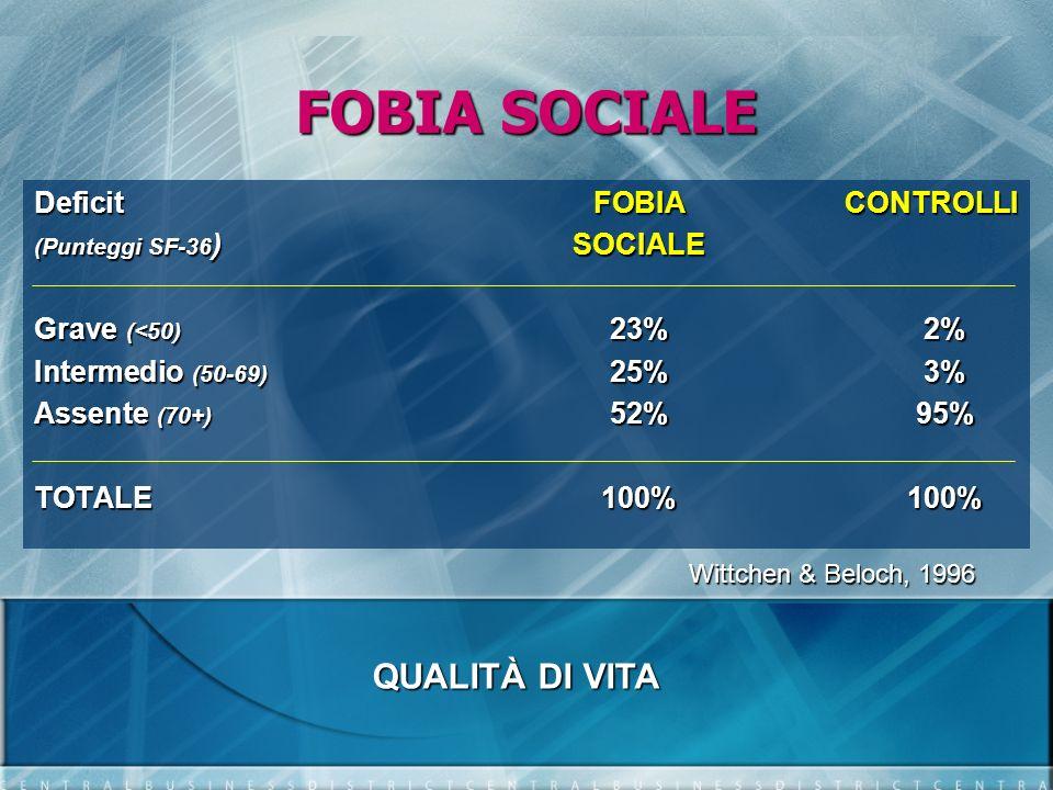 FOBIA SOCIALE QUALITÀ DI VITA Deficit FOBIA CONTROLLI