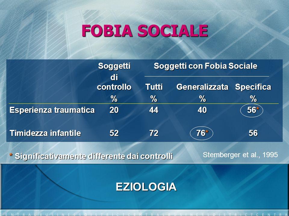 FOBIA SOCIALE EZIOLOGIA Soggetti Soggetti con Fobia Sociale