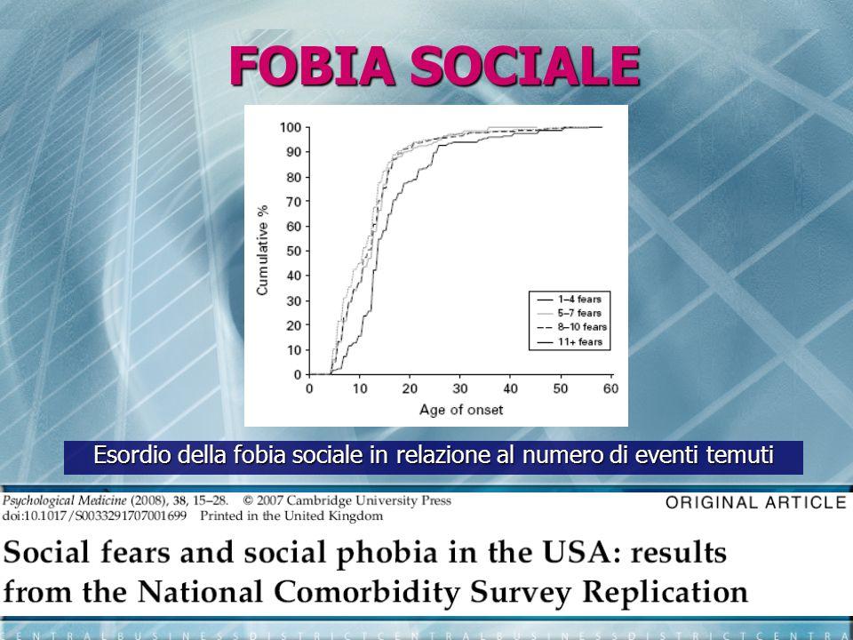 Esordio della fobia sociale in relazione al numero di eventi temuti
