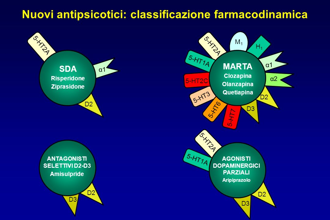 Nuovi antipsicotici: classificazione farmacodinamica