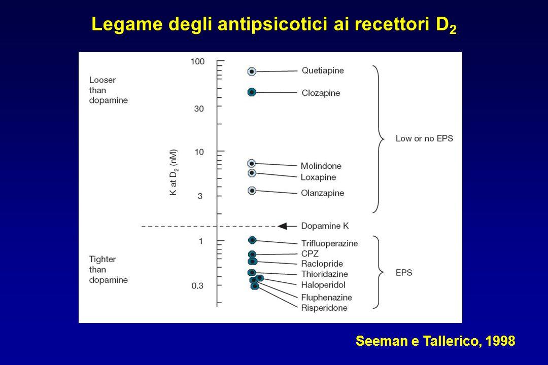 Legame degli antipsicotici ai recettori D2