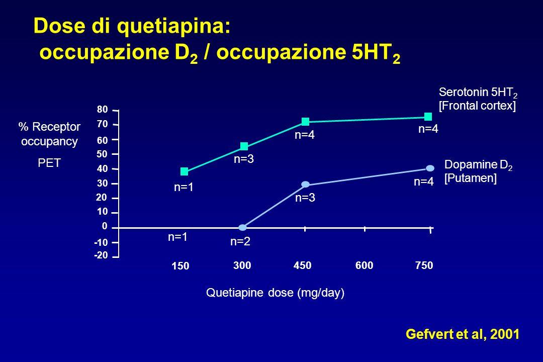 Quetiapine dose (mg/day)