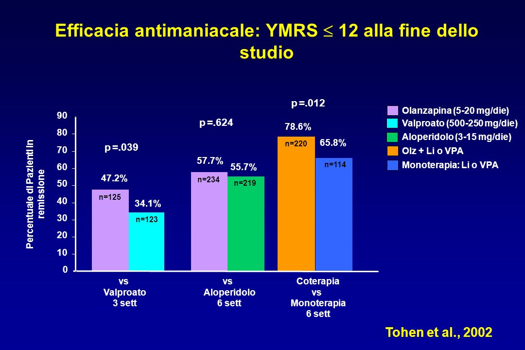 Efficacia antimaniacale: YMRS  12 alla fine dello studio